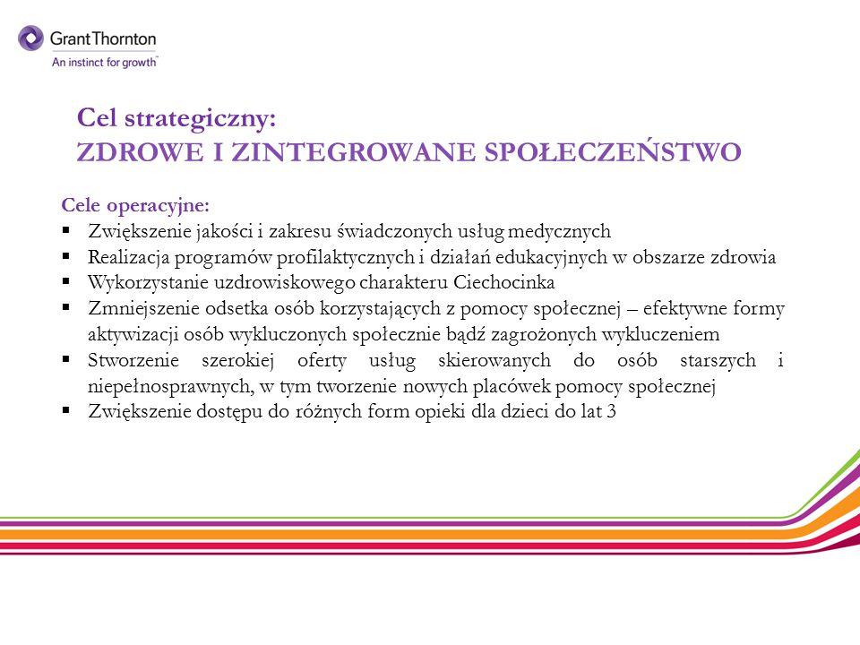 Cel strategiczny: ZDROWE I ZINTEGROWANE SPOŁECZEŃSTWO Cele operacyjne:  Zwiększenie jakości i zakresu świadczonych usług medycznych  Realizacja prog