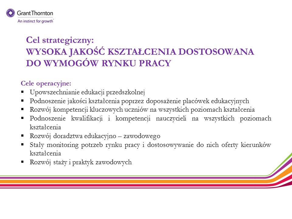 Cel strategiczny: WYSOKA JAKOŚĆ KSZTAŁCENIA DOSTOSOWANA DO WYMOGÓW RYNKU PRACY Cele operacyjne:  Upowszechnianie edukacji przedszkolnej  Podnoszenie