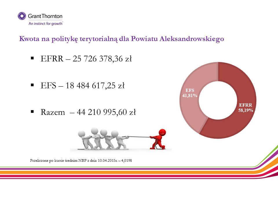 Kwota na politykę terytorialną dla Powiatu Aleksandrowskiego  EFRR – 25 726 378,36 zł  EFS – 18 484 617,25 zł  Razem – 44 210 995,60 zł Przeliczone