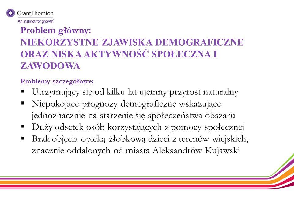 Kwota na politykę terytorialną dla Powiatu Aleksandrowskiego  EFRR – 25 726 378,36 zł  EFS – 18 484 617,25 zł  Razem – 44 210 995,60 zł Przeliczone po kursie średnim NBP z dnia 10.04.2015r.