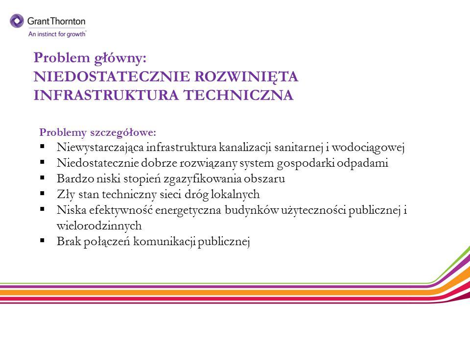 Problem główny: NIEDOSTATECZNIE ROZWINIĘTA INFRASTRUKTURA TECHNICZNA Problemy szczegółowe:  Niewystarczająca infrastruktura kanalizacji sanitarnej i