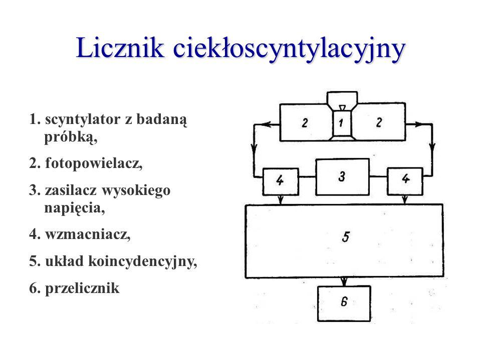 Licznik ciekłoscyntylacyjny 1. scyntylator z badaną próbką, 2. fotopowielacz, 3. zasilacz wysokiego napięcia, 4. wzmacniacz, 5. układ koincydencyjny,