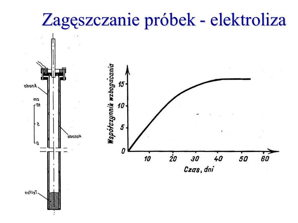 Zagęszczanie próbek - elektroliza