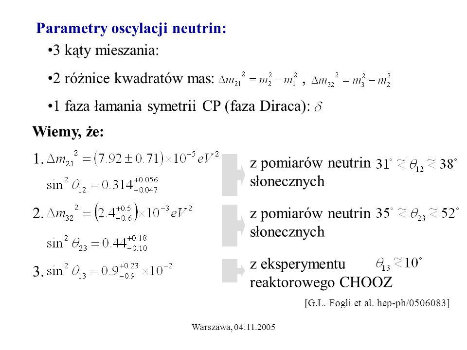 Warszawa, 04.11.2005 Parametry oscylacji neutrin: 3 kąty mieszania: 2 różnice kwadratów mas:, 1 faza łamania symetrii CP (faza Diraca): Wiemy, że: 1.