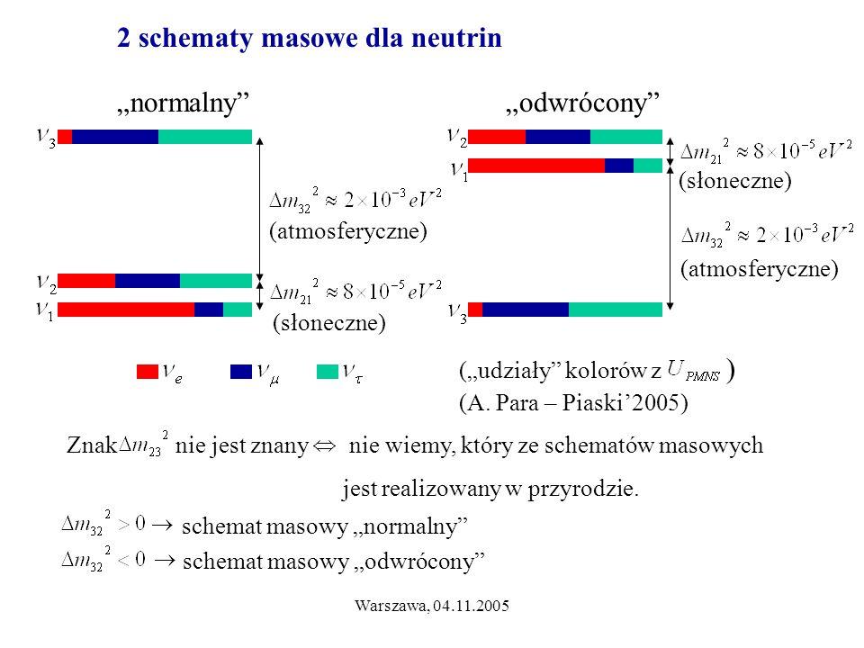"""Warszawa, 04.11.2005 2 schematy masowe dla neutrin """"normalny """"odwrócony (atmosferyczne) (słoneczne) (""""udziały kolorów z ) (A."""