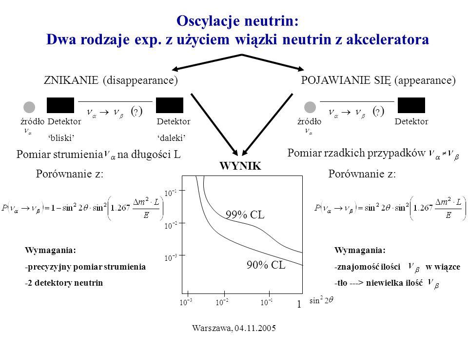 Warszawa, 04.11.2005 1 10  2  3  1  2sin 2 3 10  2  1  99% CL 90% CL Oscylacje neutrin: Dwa rodzaje exp. z użyciem wiązki neutrin z akcelerator