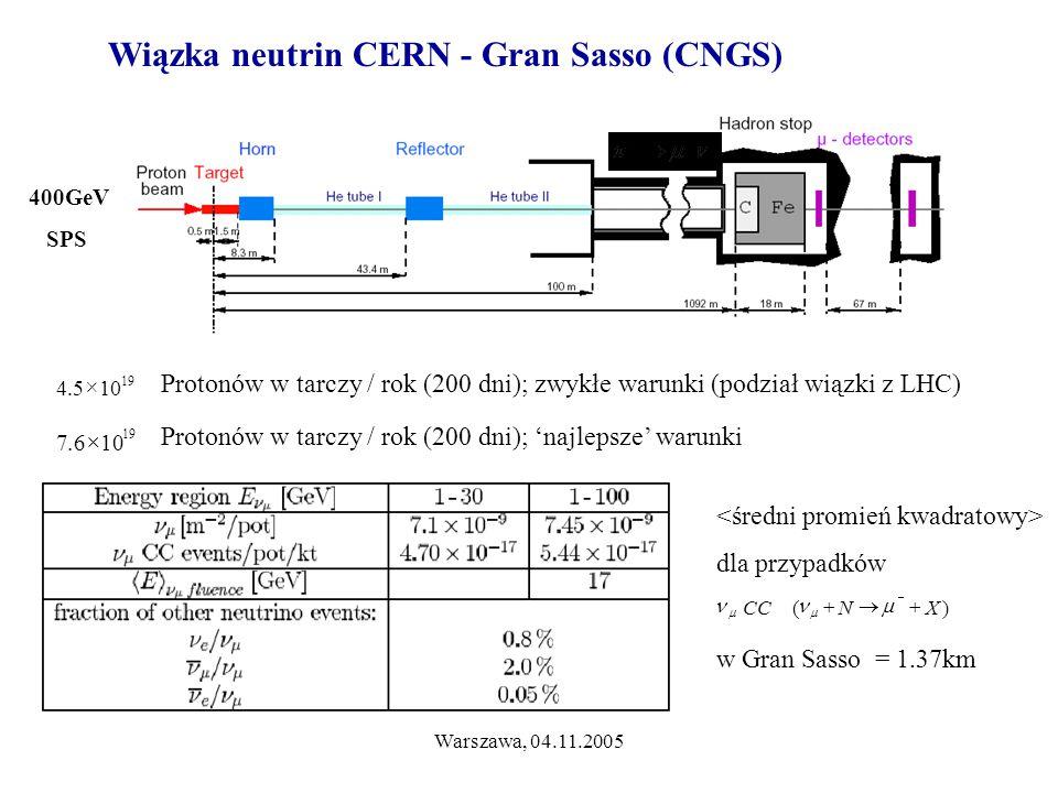Warszawa, 04.11.2005 Wiązka neutrin CERN - Gran Sasso (CNGS) 400GeV SPS 19 105.4  19 106.7  Protonów w tarczy / rok (200 dni); zwykłe warunki (podział wiązki z LHC) Protonów w tarczy / rok (200 dni); 'najlepsze' warunki dla przypadków w Gran Sasso = 1.37km )(XNCC    