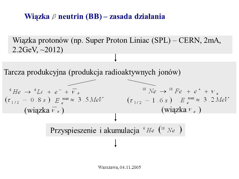 Warszawa, 04.11.2005 Wiązka neutrin (BB) – zasada działania Wiązka protonów (np. Super Proton Liniac (SPL) – CERN, 2mA, 2.2GeV, ~2012) Tarcza produkcy