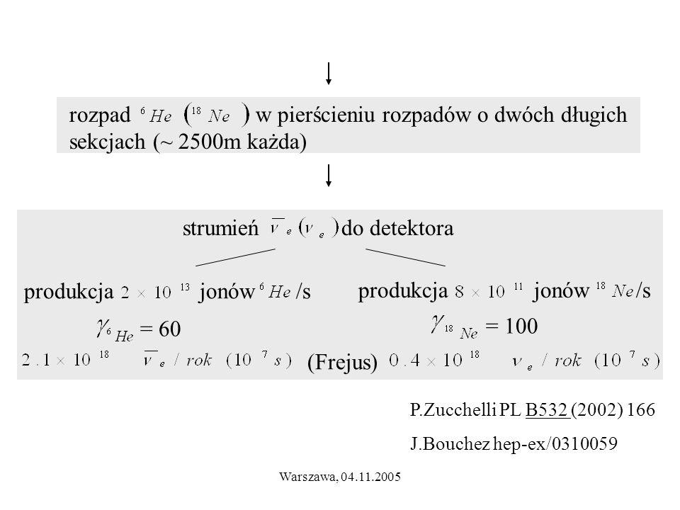 Warszawa, 04.11.2005 rozpad w pierścieniu rozpadów o dwóch długich sekcjach (~ 2500m każda) strumień do detektora produkcja jonów /s = 60 = 100 (Frejus) P.Zucchelli PL B532 (2002) 166 J.Bouchez hep-ex/0310059