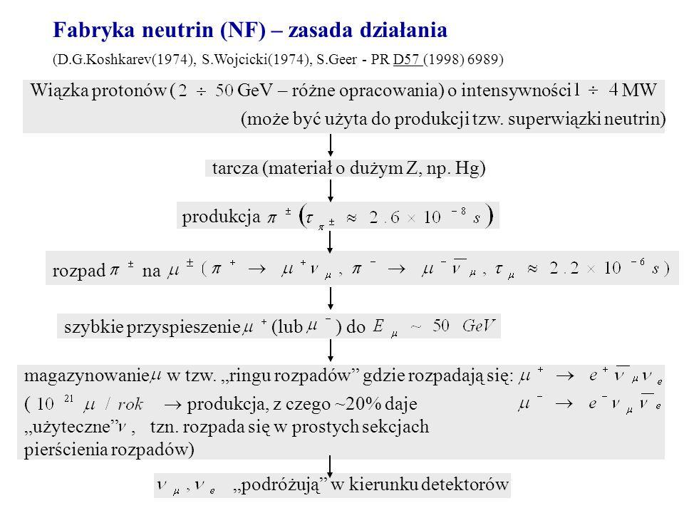 Fabryka neutrin (NF) – zasada działania (D.G.Koshkarev(1974), S.Wojcicki(1974), S.Geer - PR D57 (1998) 6989) Wiązka protonów ( GeV – różne opracowania) o intensywności MW rozpad na szybkie przyspieszenie (lub ) do magazynowanie w tzw.