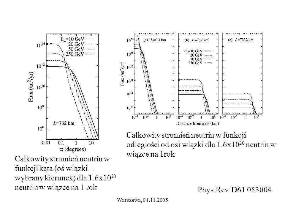 Warszawa, 04.11.2005 Całkowity strumień neutrin w funkcji kąta (oś wiązki – wybrany kierunek) dla 1.6x10 20 neutrin w wiązce na 1 rok Całkowity strumień neutrin w funkcji odległości od osi wiązki dla 1.6x10 20 neutrin w wiązce na 1rok Phys.Rev.