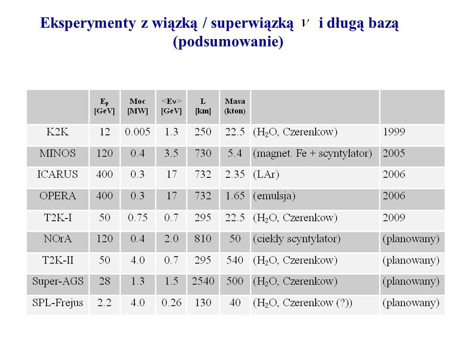 Warszawa, 04.11.2005 Eksperymenty z wiązką / superwiązką i długą bazą (podsumowanie)