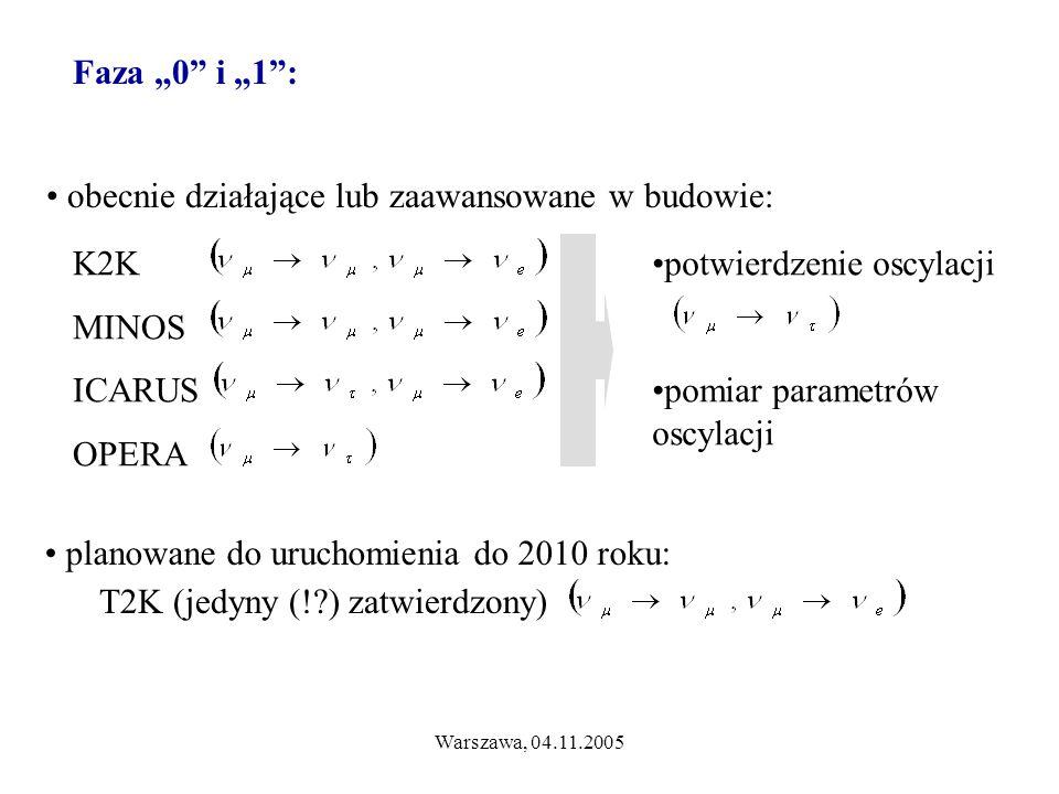 """Warszawa, 04.11.2005 Faza """"0 i """"1 : obecnie działające lub zaawansowane w budowie: K2K MINOS ICARUS OPERA planowane do uruchomienia do 2010 roku: T2K (jedyny (! ) zatwierdzony) potwierdzenie oscylacji pomiar parametrów oscylacji"""