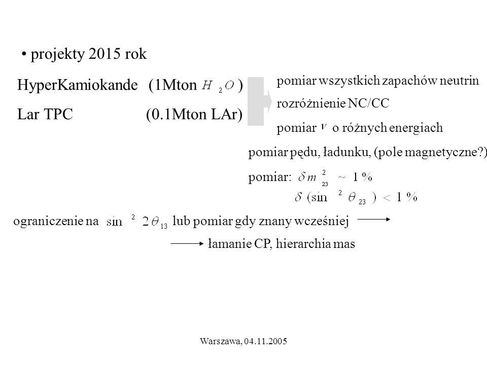 Warszawa, 04.11.2005 pomiar o różnych energiach projekty 2015 rok HyperKamiokande (1Mton ) Lar TPC (0.1Mton LAr) pomiar wszystkich zapachów neutrin rozróżnienie NC/CC pomiar pędu, ładunku, (pole magnetyczne ) pomiar: ograniczenie na lub pomiar gdy znany wcześniej łamanie CP, hierarchia mas