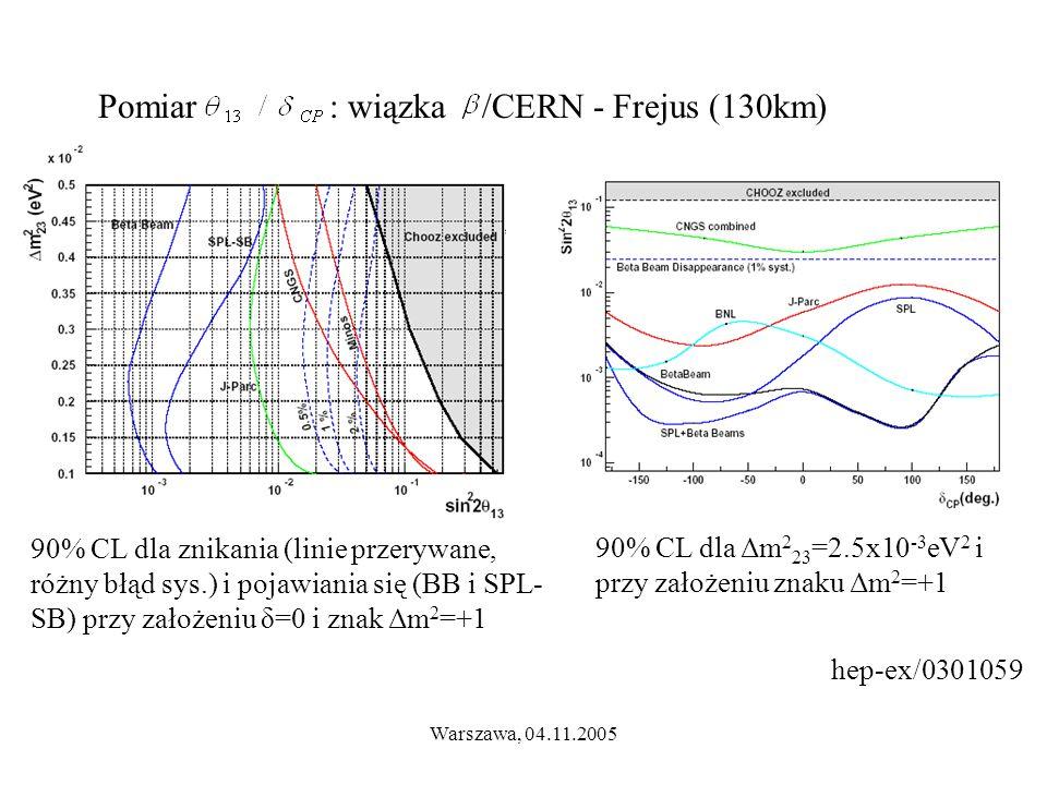 Warszawa, 04.11.2005 Pomiar : wiązka /CERN - Frejus (130km) hep-ex/0301059 90% CL dla znikania (linie przerywane, różny błąd sys.) i pojawiania się (BB i SPL- SB) przy założeniu δ=0 i znak Δm 2 =+1 90% CL dla Δm 2 23 =2.5x10 -3 eV 2 i przy założeniu znaku Δm 2 =+1