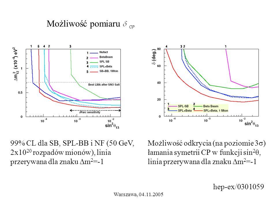 Warszawa, 04.11.2005 hep-ex/0301059 Możliwość pomiaru 99% CL dla SB, SPL-BB i NF (50 GeV, 2x10 20 rozpadów mionów), linia przerywana dla znaku Δm 2 =-1 Możliwość odkrycia (na poziomie 3σ) łamania symetrii CP w funkcji sin 2 θ, linia przerywana dla znaku Δm 2 =-1