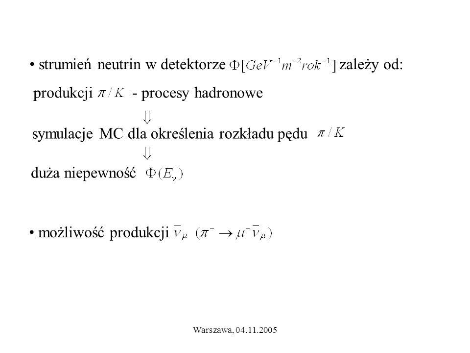 Warszawa, 04.11.2005 strumień neutrin w detektorze zależy od: produkcji - procesy hadronowe symulacje MC dla określenia rozkładu pędu duża niepewność