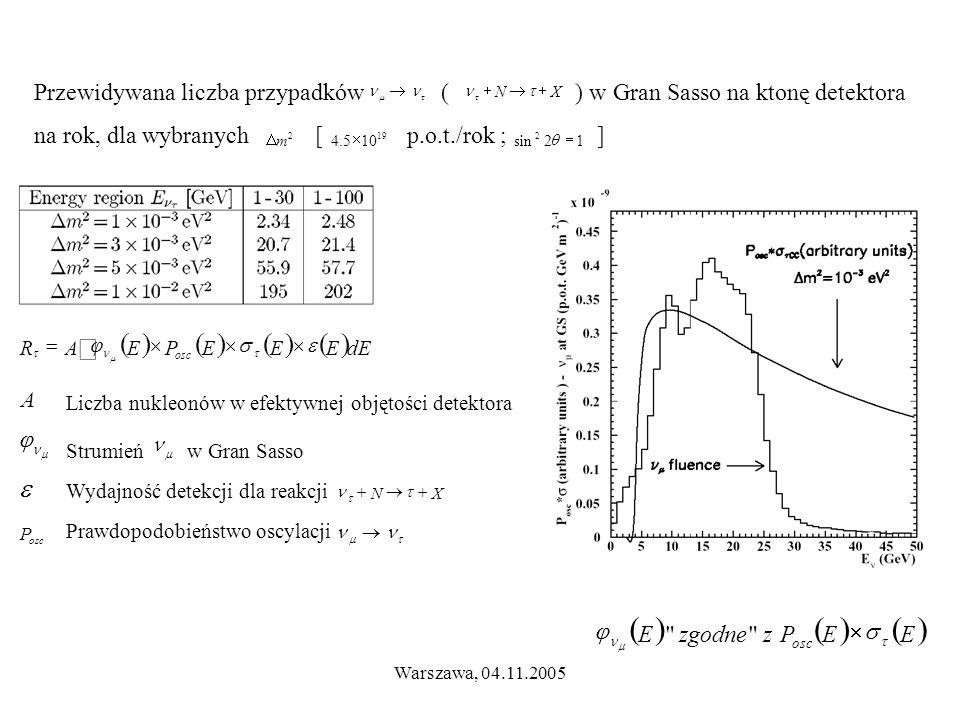 Warszawa, 04.11.2005  EEPzzgodneE osc     Przewidywana liczba przypadków ( ) w Gran Sasso na ktonę detektora na rok, dla wybranych [ p.o.t./rok ; ] 19 105.4  12sin 2  2 m    XN    Prawdopodobieństwo oscylacji   XN    dEEEEPEAR osc      osc P    A Liczba nukleonów w efektywnej objętości detektora Strumień w Gran Sasso Wydajność detekcji dla reakcji 