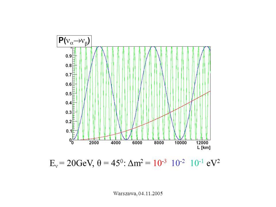 Warszawa, 04.11.2005 E ν = 20GeV, θ = 45 0 : Δm 2 = 10 -3 10 -2 10 -1 eV 2