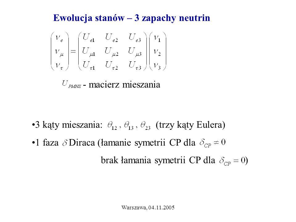 Warszawa, 04.11.2005 3 kąty mieszania: (trzy kąty Eulera) 1 faza Diraca (łamanie symetrii CP dla brak łamania symetrii CP dla ) - macierz mieszania Ewolucja stanów – 3 zapachy neutrin