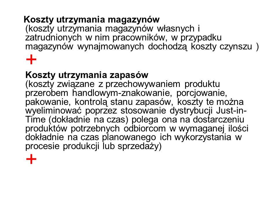 Koszty utrzymania magazynów (koszty utrzymania magazynów własnych i zatrudnionych w nim pracowników, w przypadku magazynów wynajmowanych dochodzą kosz