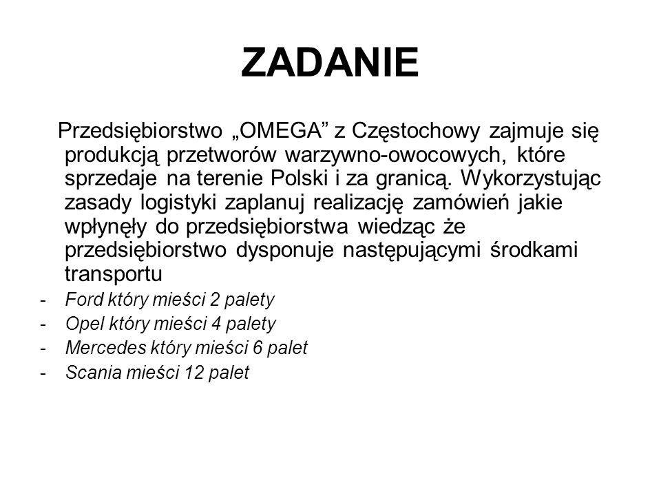 """ZADANIE Przedsiębiorstwo """"OMEGA z Częstochowy zajmuje się produkcją przetworów warzywno-owocowych, które sprzedaje na terenie Polski i za granicą."""