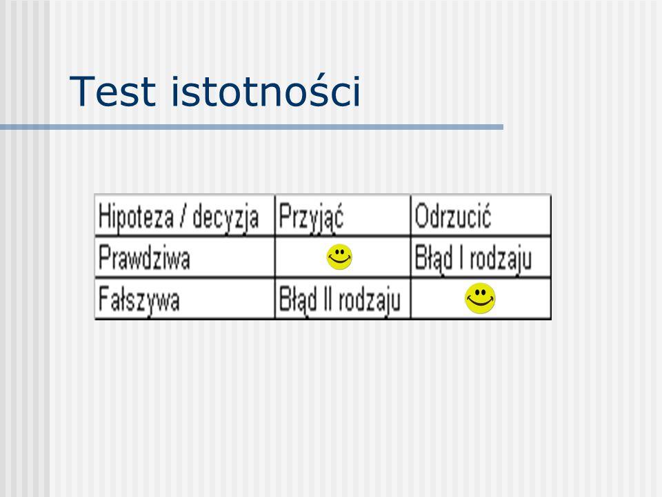 Test istotności