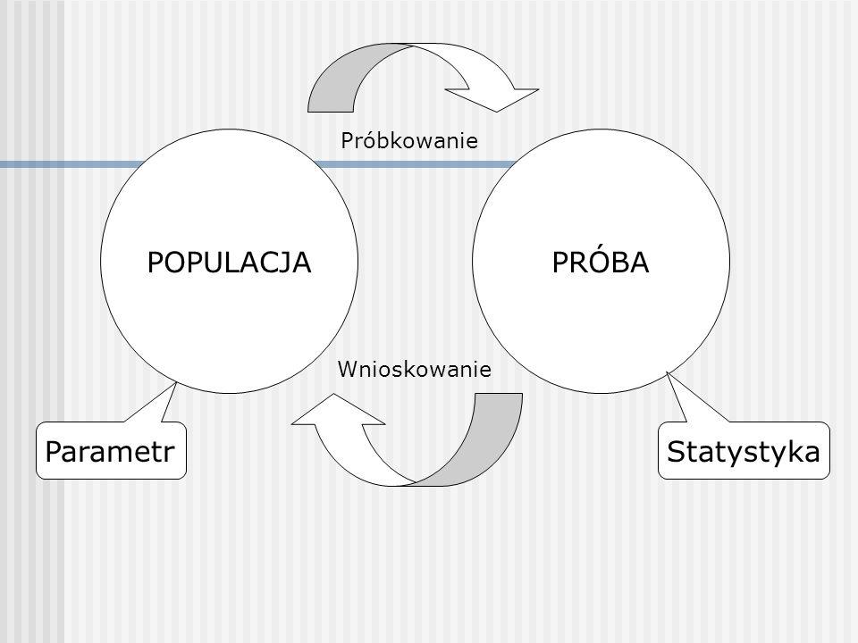 POPULACJAPRÓBA ParametrStatystyka Próbkowanie Wnioskowanie