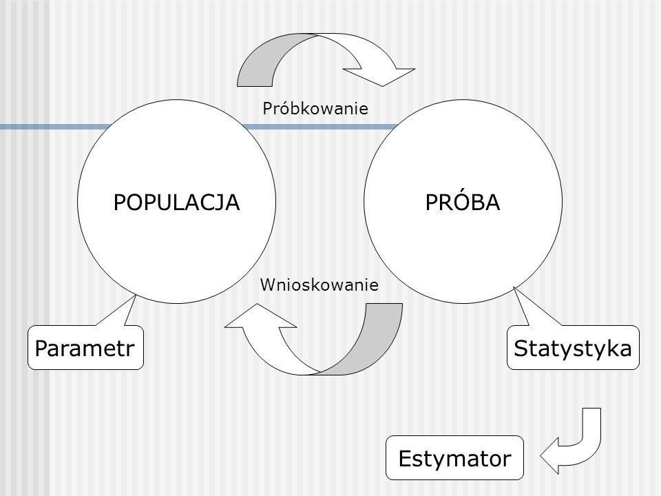 POPULACJAPRÓBA ParametrStatystyka Estymator Próbkowanie Wnioskowanie