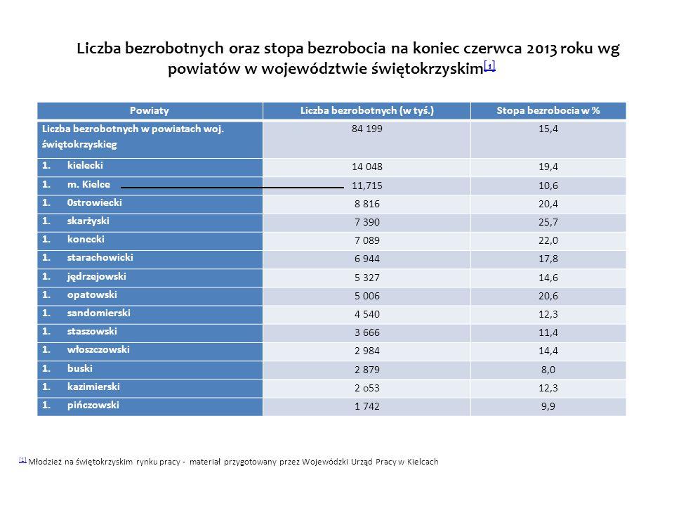 WojewództwaLiczba bezrobotnych (w tyś.)Stopa bezrobocia w % Liczba bezrobotnych w kraju2 109,113,2 1.Mazowieckie 281,111.1 1.Śląskie 208,711,2 1.Małopolskie 160,911,5 1.Dolnośląskie 153,413,2 1.Łódzkie 152,414,0 1.Podkarpackie 145,815,5 1.Kujawsko-Pomorskie 145,817,6 1.Wielkopolskie 145,89,7 1.Lubelskie 128,613,8 1.Pomorskie 112,913,2 1.Warmińsko-Mazurskie 107,420,2 1.Zachodniopomorskie 105,117,1 1.Świętokrzyskie 84,215,4 1.Podlaskie 68,014,4 1.Lubuskie 58,515,3 1.Opolskie 50,413,8 Liczba bezrobotnych oraz stopa bezrobocia na koniec czerwca 2013 roku wg województw [1 ] [1 ] [1] [1] Młodzież na świętokrzyskim rynku pracy - materiał przygotowany przez Wojewódzki Urząd Pracy w Kielcach