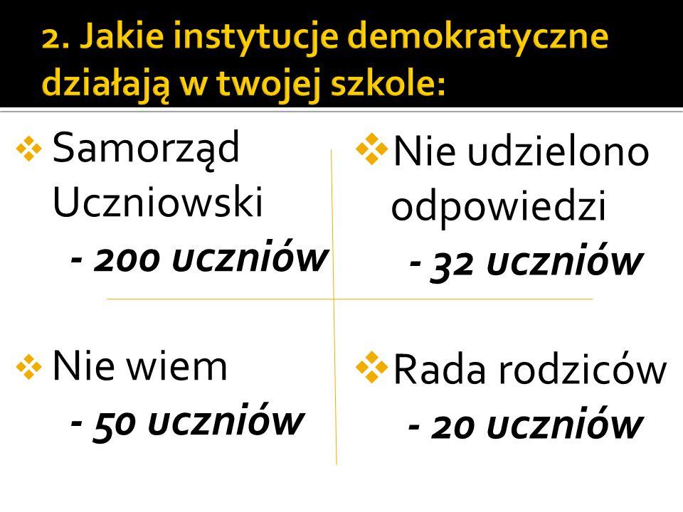  Samorząd Uczniowski - 200 uczniów  Nie wiem - 50 uczniów  Nie udzielono odpowiedzi - 32 uczniów  Rada rodziców - 20 uczniów