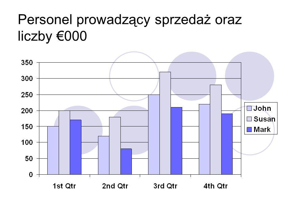 Personel prowadzący sprzedaż oraz liczby €000