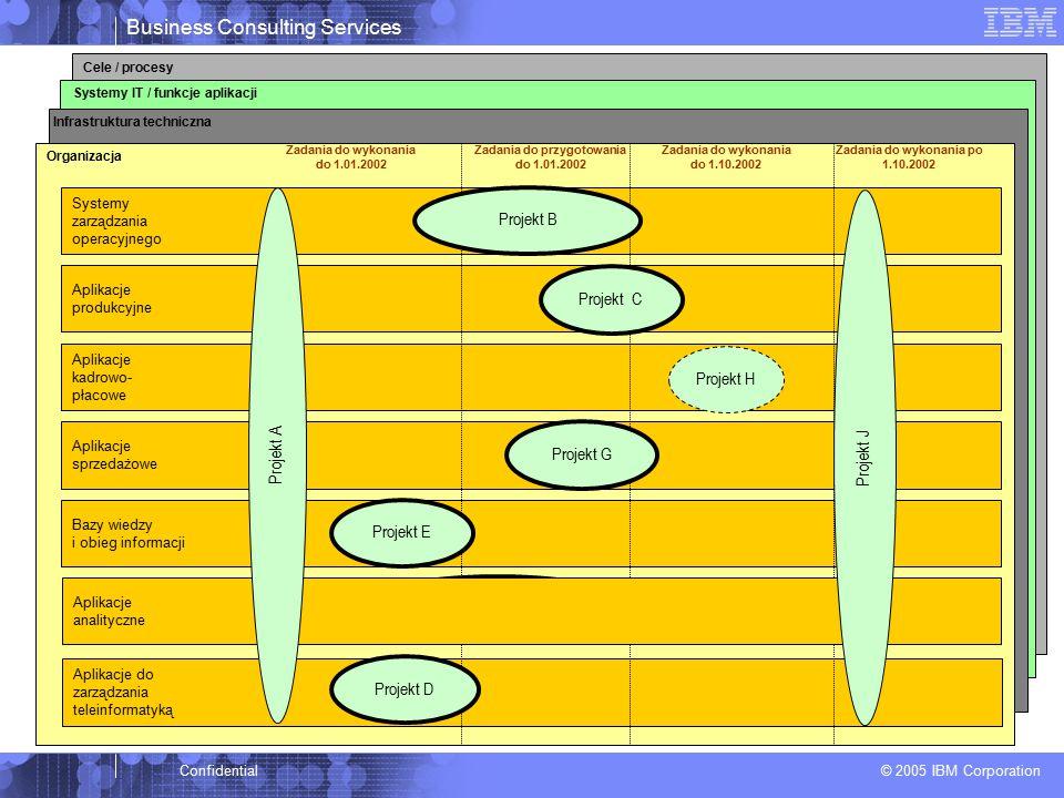 Business Consulting Services © 2005 IBM Corporation Confidential Systemy IT / funkcje aplikacji Cele / procesy Aplikacje sprzedażowe Organizacja Bazy wiedzy i obieg informacji Aplikacje do zarządzania teleinformatyką Aplikacje kadrowo- płacowe Aplikacje produkcyjne Systemy zarządzania operacyjnego Infrastruktura techniczna Zadania do wykonania po 1.10.2002 Zadania do wykonania do 1.01.2002 Zadania do wykonania do 1.10.2002 Zadania do przygotowania do 1.01.2002 Projekt E Projekt F Projekt H Projekt C Projekt B Stworzenie podstawowych narzędzi analitycznych, w tym - dla controllingu Projekt G Projekt D Aplikacje analityczne Projekt A Projekt J