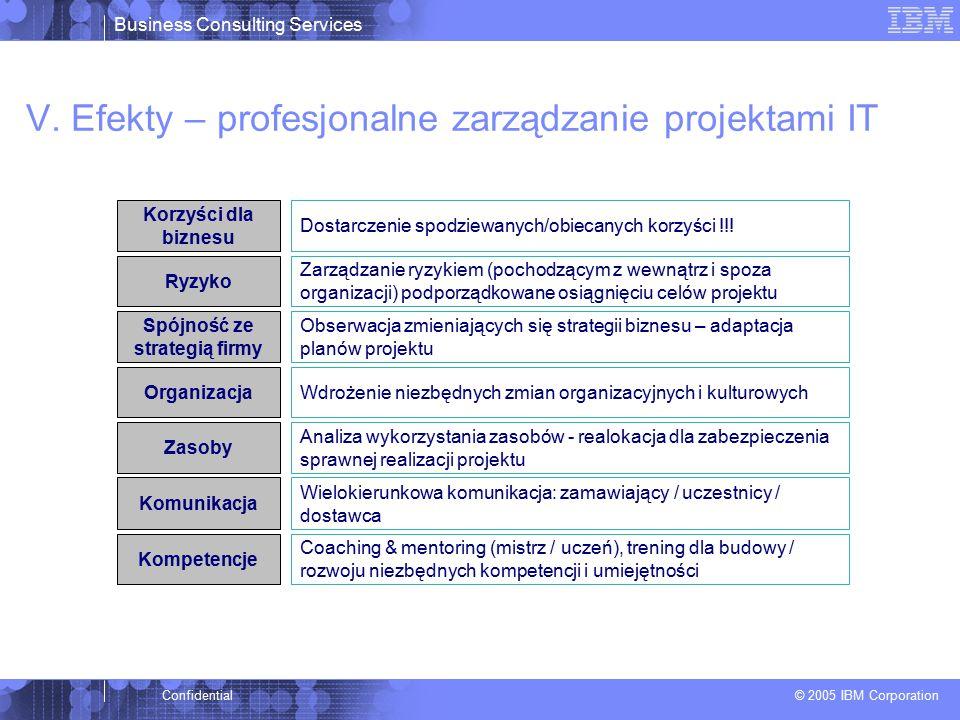 Business Consulting Services © 2005 IBM Corporation Confidential Zarządzanie ryzykiem (pochodzącym z wewnątrz i spoza organizacji) podporządkowane osiągnięciu celów projektu Wielokierunkowa komunikacja: zamawiający / uczestnicy / dostawca Coaching & mentoring (mistrz / uczeń), trening dla budowy / rozwoju niezbędnych kompetencji i umiejętności Analiza wykorzystania zasobów - realokacja dla zabezpieczenia sprawnej realizacji projektu Wdrożenie niezbędnych zmian organizacyjnych i kulturowych Obserwacja zmieniających się strategii biznesu – adaptacja planów projektu Dostarczenie spodziewanych/obiecanych korzyści !!.
