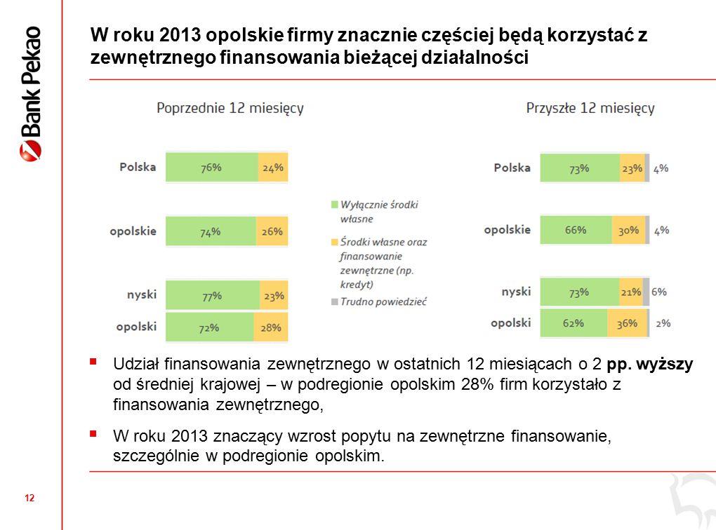 12 W roku 2013 opolskie firmy znacznie częściej będą korzystać z zewnętrznego finansowania bieżącej działalności  Udział finansowania zewnętrznego w ostatnich 12 miesiącach o 2 pp.