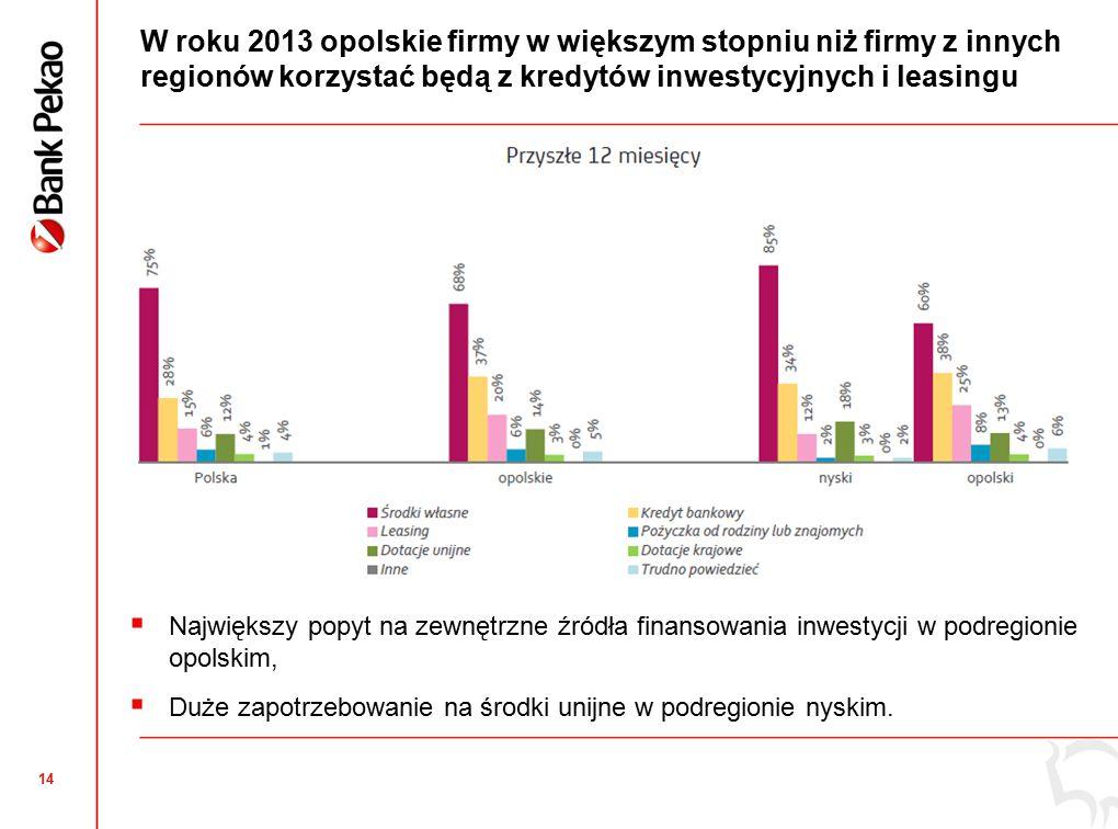 14 W roku 2013 opolskie firmy w większym stopniu niż firmy z innych regionów korzystać będą z kredytów inwestycyjnych i leasingu  Największy popyt na zewnętrzne źródła finansowania inwestycji w podregionie opolskim,  Duże zapotrzebowanie na środki unijne w podregionie nyskim.