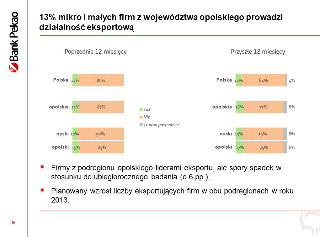 16 13% mikro i małych firm z województwa opolskiego prowadzi działalność eksportową  Firmy z podregionu opolskiego liderami eksportu, ale spory spadek w stosunku do ubiegłorocznego badania (o 6 pp.),  Planowany wzrost liczby eksportujących firm w obu podregionach w roku 2013.
