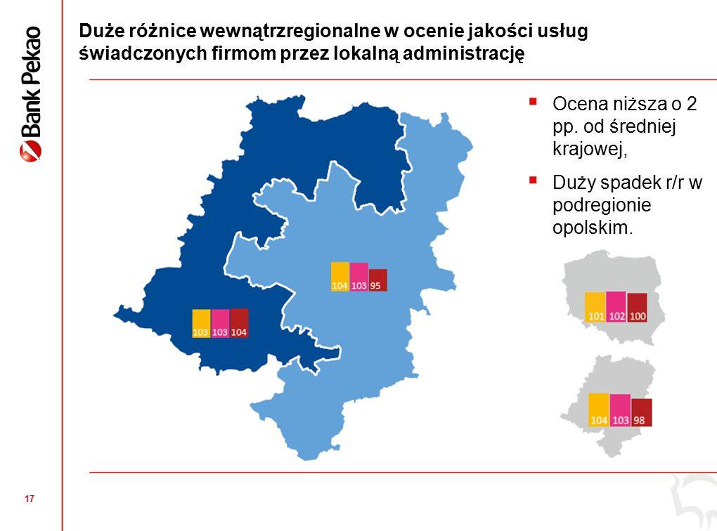 17 Duże różnice wewnątrzregionalne w ocenie jakości usług świadczonych firmom przez lokalną administrację  Ocena niższa o 2 pp.