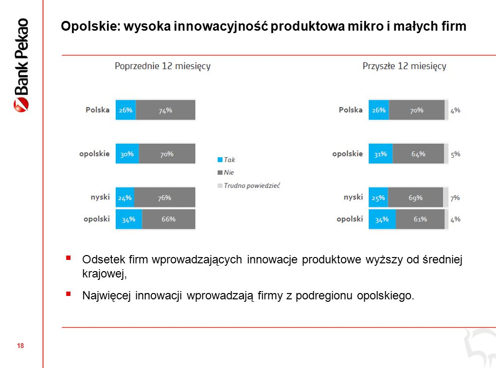 18 Opolskie: wysoka innowacyjność produktowa mikro i małych firm  Odsetek firm wprowadzających innowacje produktowe wyższy od średniej krajowej,  Najwięcej innowacji wprowadzają firmy z podregionu opolskiego.