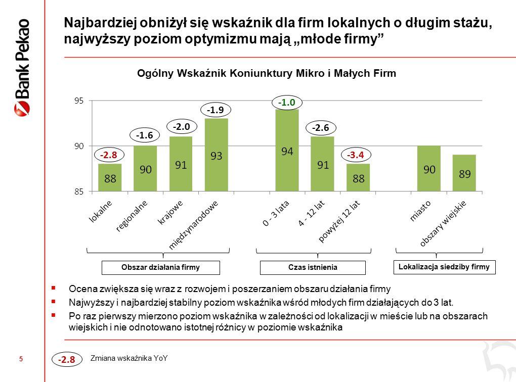 """5 Najbardziej obniżył się wskaźnik dla firm lokalnych o długim stażu, najwyższy poziom optymizmu mają """"młode firmy Obszar działania firmyCzas istnienia Lokalizacja siedziby firmy Ogólny Wskaźnik Koniunktury Mikro i Małych Firm -2.8 -1.6 -2.0 -1.9 -2.6 -3.4 - 2.8 Zmiana wskaźnika YoY  Ocena zwiększa się wraz z rozwojem i poszerzaniem obszaru działania firmy  Najwyższy i najbardziej stabilny poziom wskaźnika wśród młodych firm działających do 3 lat."""