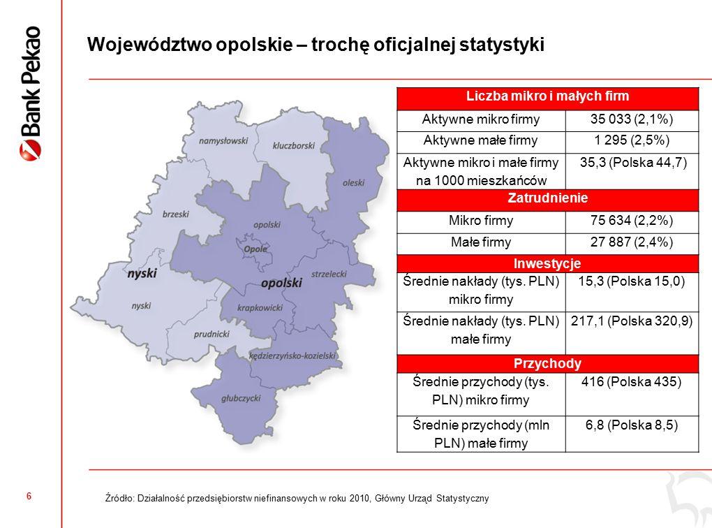 6 Województwo opolskie – trochę oficjalnej statystyki Źródło: Działalność przedsiębiorstw niefinansowych w roku 2010, Główny Urząd Statystyczny Liczba mikro i małych firm Aktywne mikro firmy35 033 (2,1%) Aktywne małe firmy1 295 (2,5%) Aktywne mikro i małe firmy na 1000 mieszkańców 35,3 (Polska 44,7) Zatrudnienie Mikro firmy75 634 (2,2%) Małe firmy27 887 (2,4%) Inwestycje Średnie nakłady (tys.