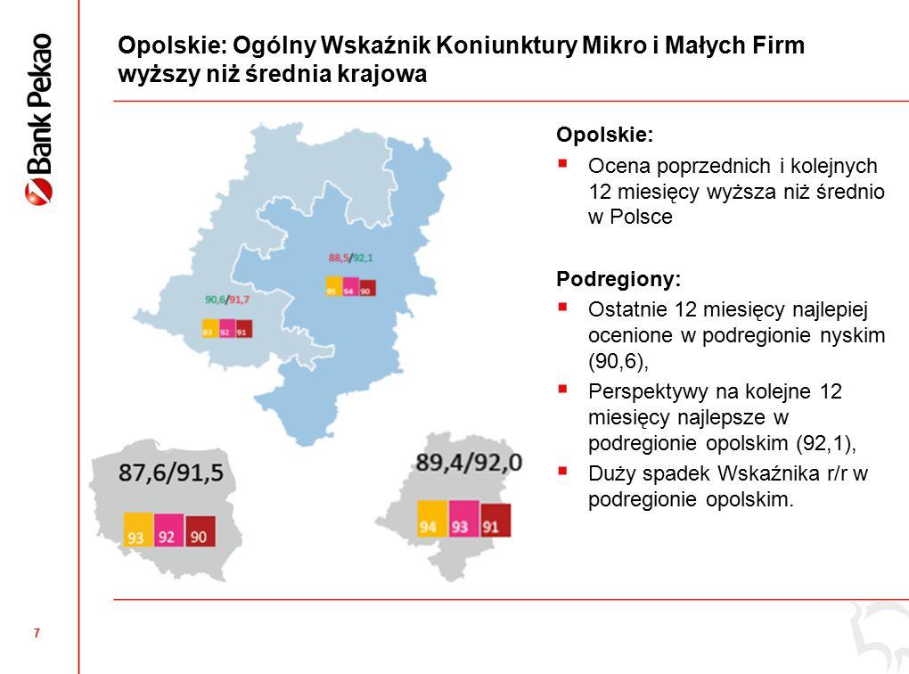 7 Opolskie: Ogólny Wskaźnik Koniunktury Mikro i Małych Firm wyższy niż średnia krajowa Opolskie:  Ocena poprzednich i kolejnych 12 miesięcy wyższa niż średnio w Polsce Podregiony:  Ostatnie 12 miesięcy najlepiej ocenione w podregionie nyskim (90,6),  Perspektywy na kolejne 12 miesięcy najlepsze w podregionie opolskim (92,1),  Duży spadek Wskaźnika r/r w podregionie opolskim.