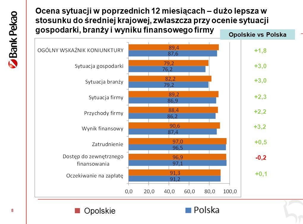 8 Ocena sytuacji w poprzednich 12 miesiącach – dużo lepsza w stosunku do średniej krajowej, zwłaszcza przy ocenie sytuacji gospodarki, branży i wyniku finansowego firmy +0,5 +1,8 +3,0 +2,3 +2,2 +3,2 -0,2 +0,1 Opolskie vs Polska Opolskie