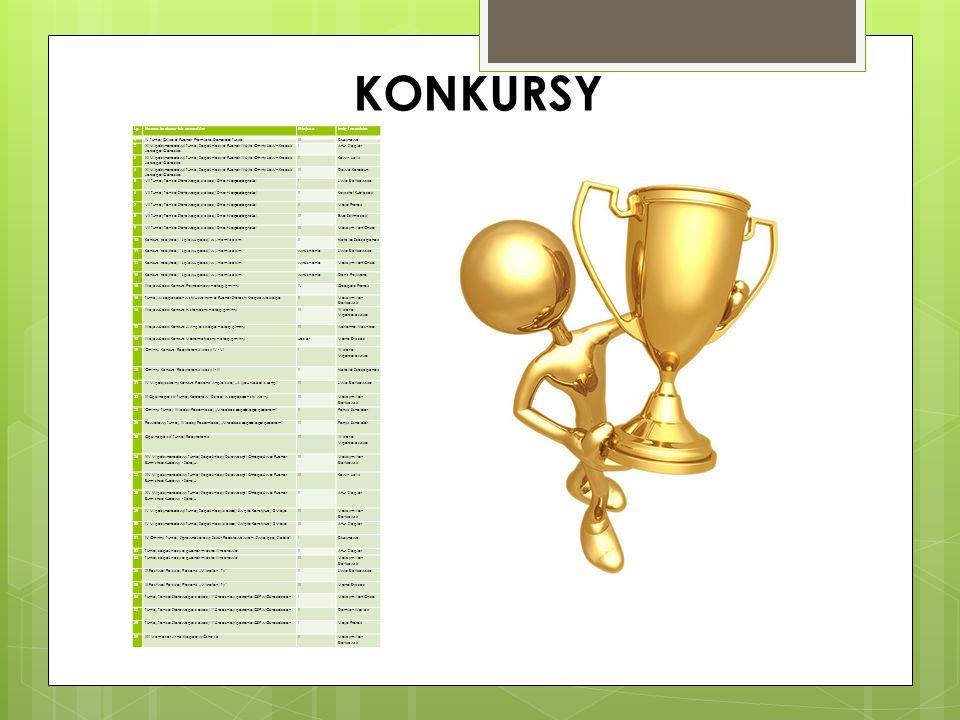 KONKURSY Lp.Nazwa konkursu lub zawodówMiejsceImię i nazwisko 1 IV Turniej Orlika o Puchar Premiera Donalda TuskaIIIDrużynowo 2 XII Międzynarodowy Turn