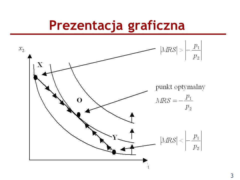 4 Wybór konsumenta Konsument posiadający koszyk X może poprawić swoją sytuację wymieniając dobro 2 na dobro 1 przemieszcza się na wyższą krzywą obojętności Konsument posiadający koszyk Y też może poprawić swoją sytuację wymieniając dobro 1 na dobro 2 Jedyny punkt optymalny pkt.