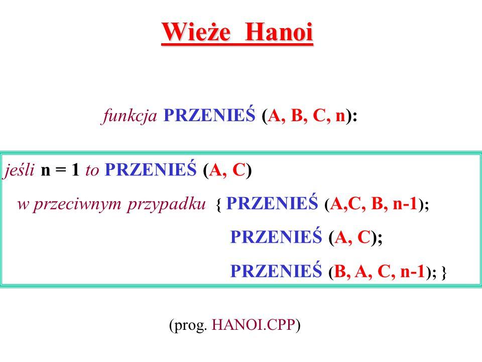 Wieże Hanoi jeśli n = 1 to PRZENIEŚ (A, C) w przeciwnym przypadku { PRZENIEŚ ( A,C, B, n-1 ); PRZENIEŚ (A, C); PRZENIEŚ ( B, A, C, n-1 ); } funkcja PR