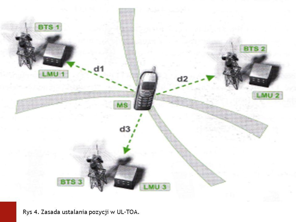 obrazek Rys 2. Dokładność osiągana przy wykorzystaniu CGI i CGI+TA. Rys 4. Zasada ustalania pozycji w UL-TOA.