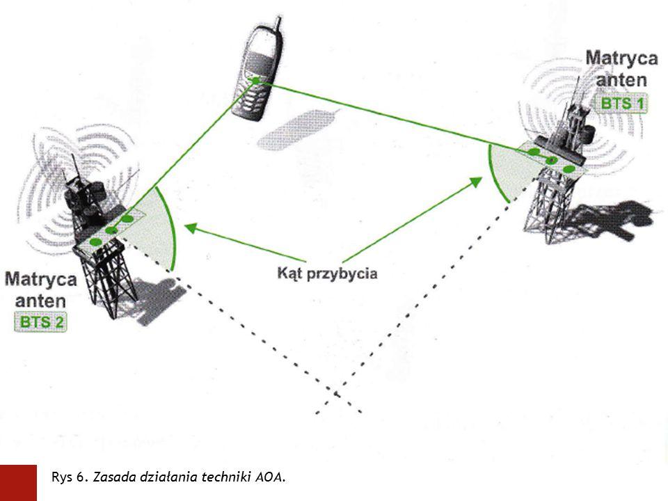 obrazek Rys 6. Zasada działania techniki AOA.