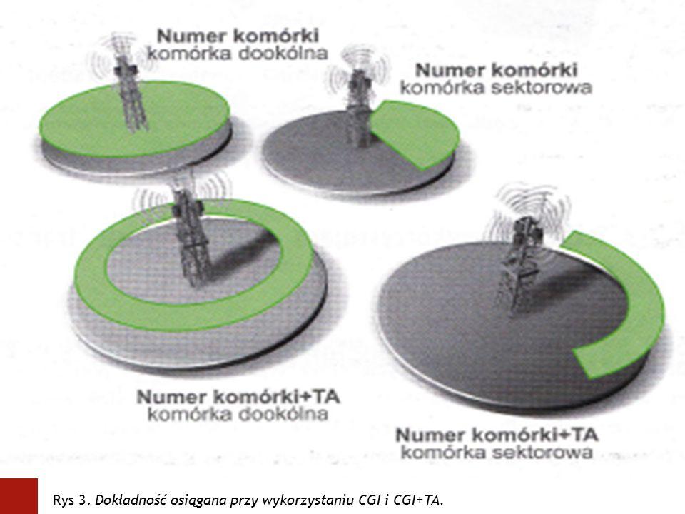 obrazek Rys 3. Dokładność osiągana przy wykorzystaniu CGI i CGI+TA.
