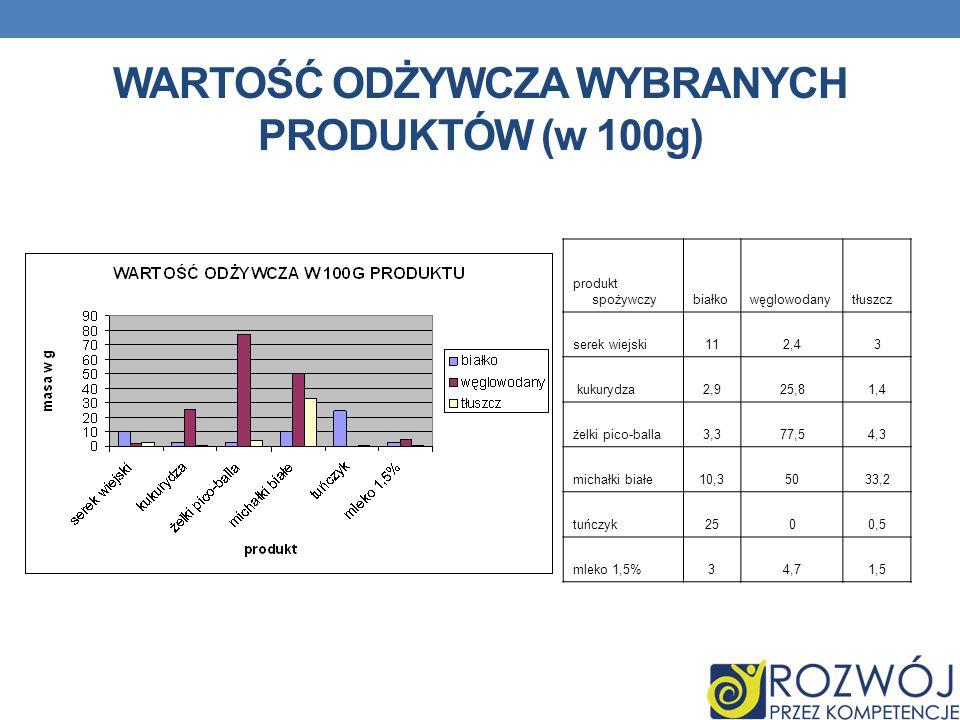 WARTOŚĆ ODŻYWCZA WYBRANYCH PRODUKTÓW (w 100g) produkt spożywczybiałkowęglowodanytłuszcz serek wiejski112,43 kukurydza2,925,81,4 żelki pico-balla3,377,